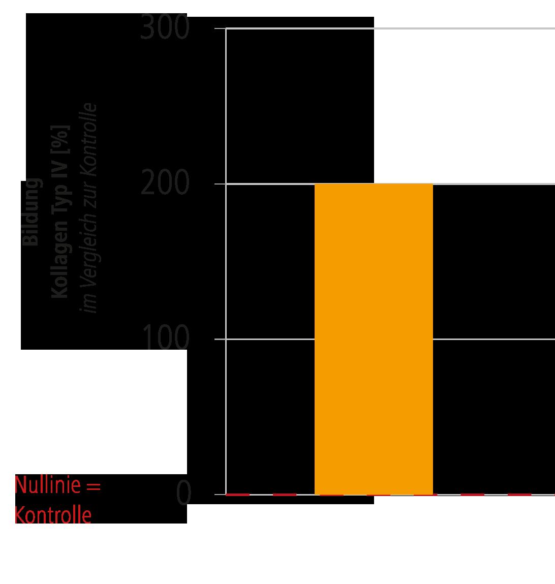 Kollagen-Stabilitätsmoleküle (Typ IV) für Blutgefäße und Herz ...